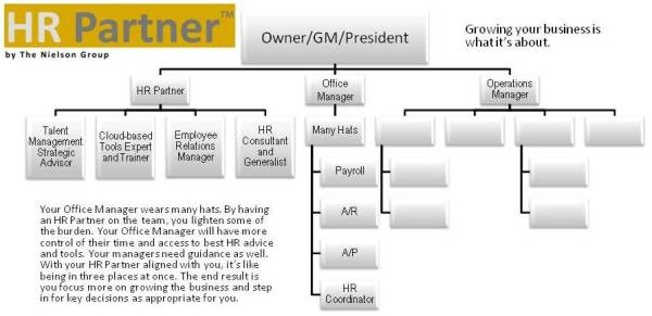 HR Partner role